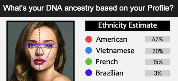 What's your DNA ancestry based on your Profile?